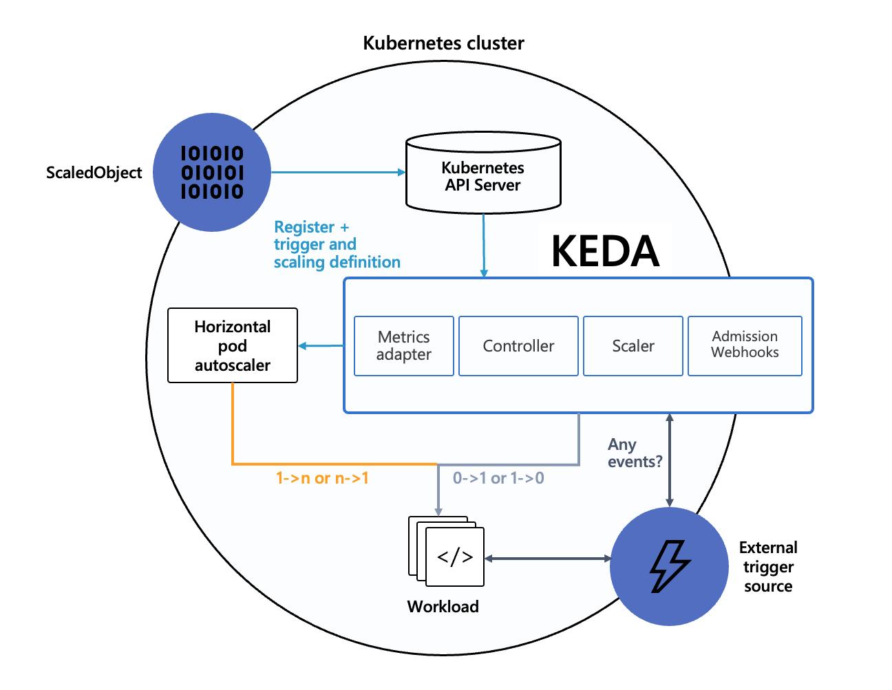 KEDA architecture